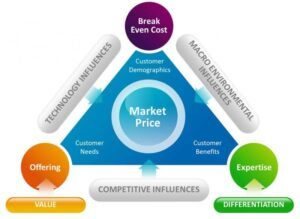 business pricing models